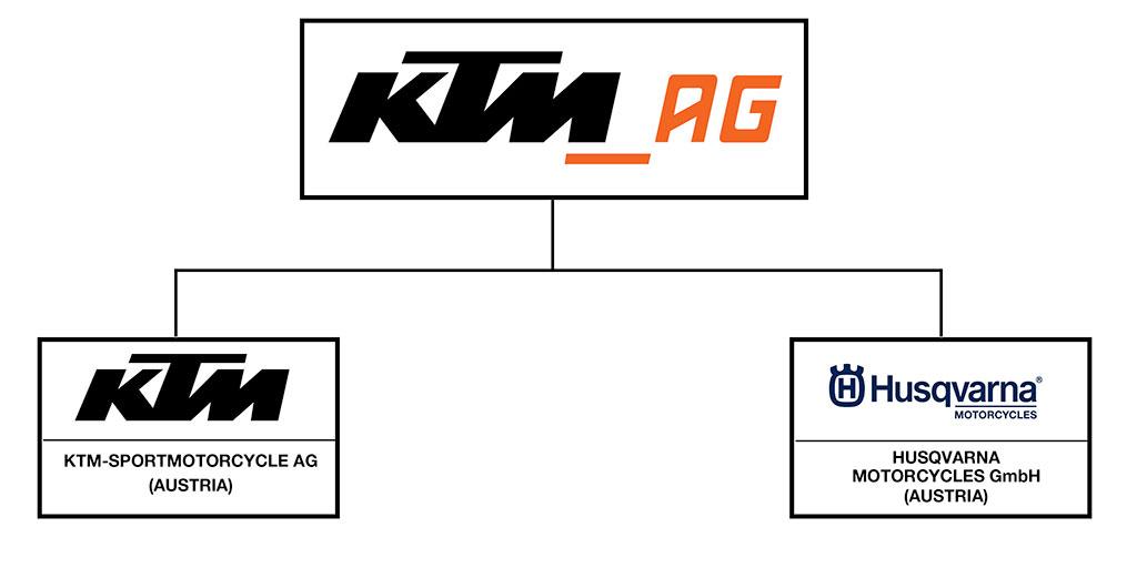 KTM_Husky_Organisation