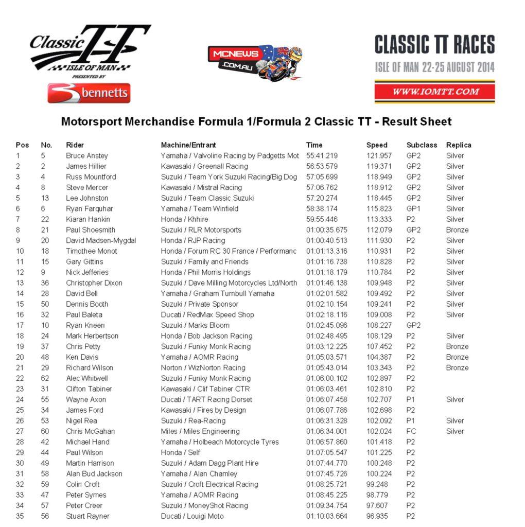 Classic TT 2014 - Formula 1 Results