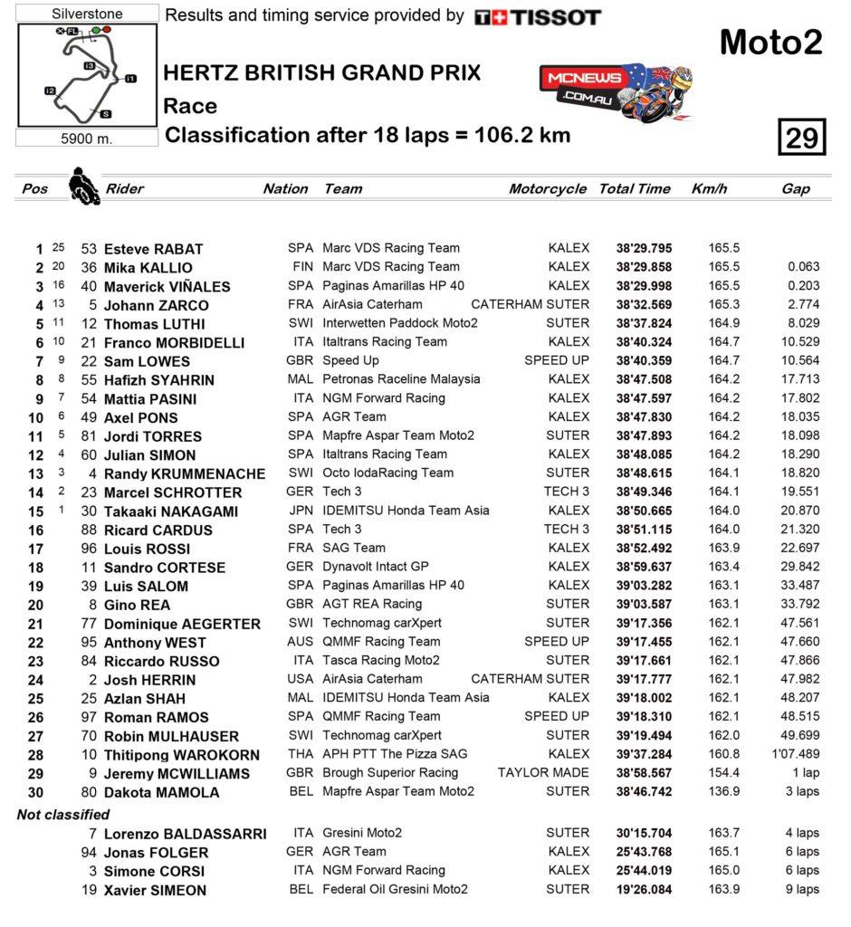 Moto2 Race Classification Silverstone 2014