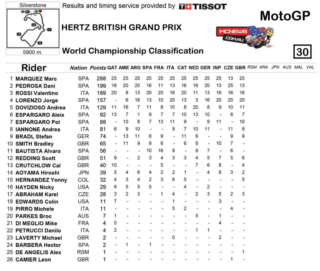 MotoGP-2014-Silverstone-Race-Points