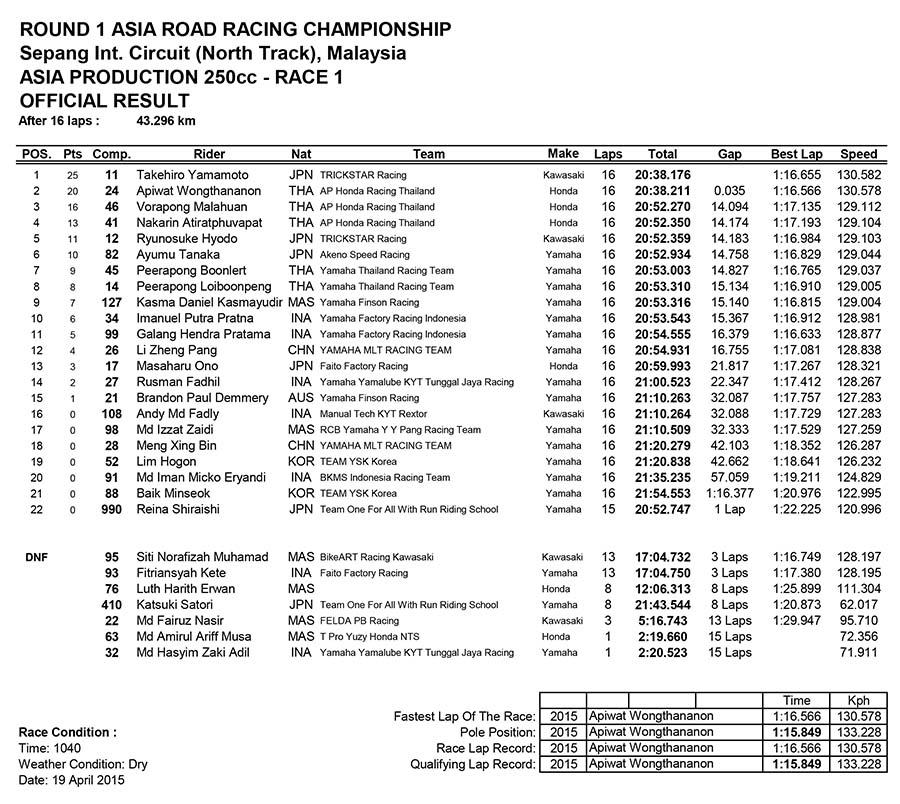 Asia Production 250cc Race One
