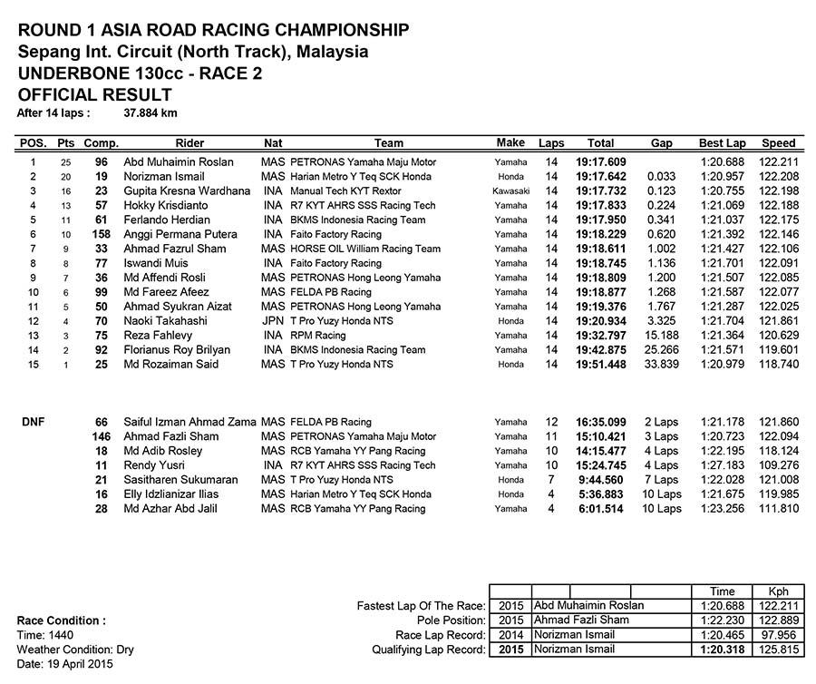 Underbone 130cc Race Two