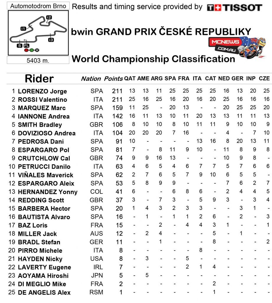 MotoGP 2015 - Round 11 - Brno - MotoGP Championship Standings