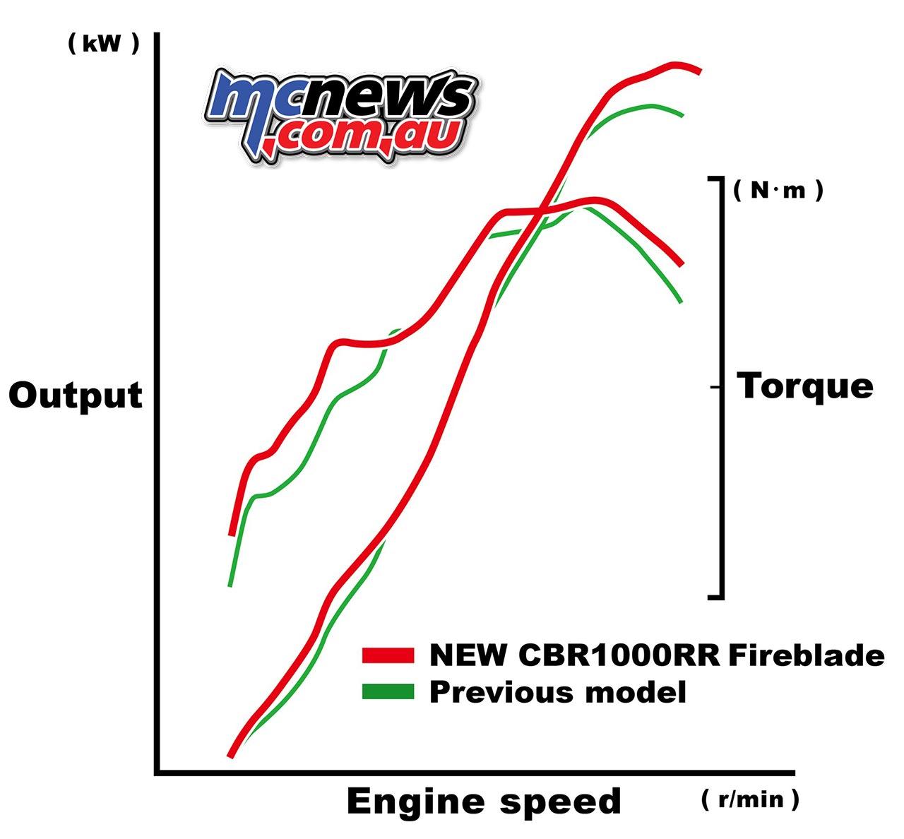 2017 Honda Cbr1000rr Fireblade Sp Mcnewsau. 2017 Honda Fireblade Sp. Honda. Honda Cbr 1000rr Engine Diagram At Scoala.co
