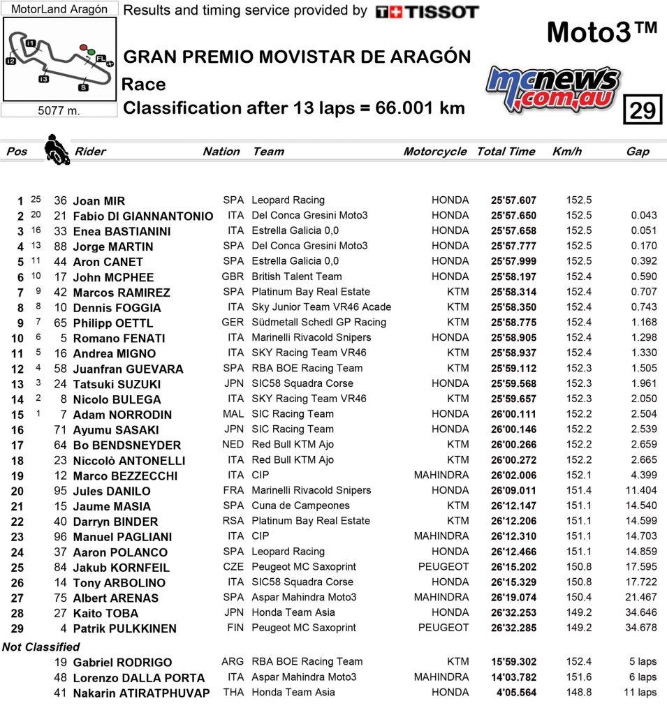 Moto3 2017 - Round 14 - Aragon - Moto3 Race Results