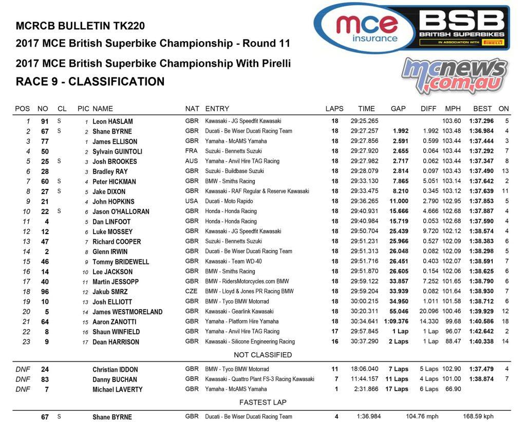 MCE Insurance British Superbike Championship, Assen, race one results