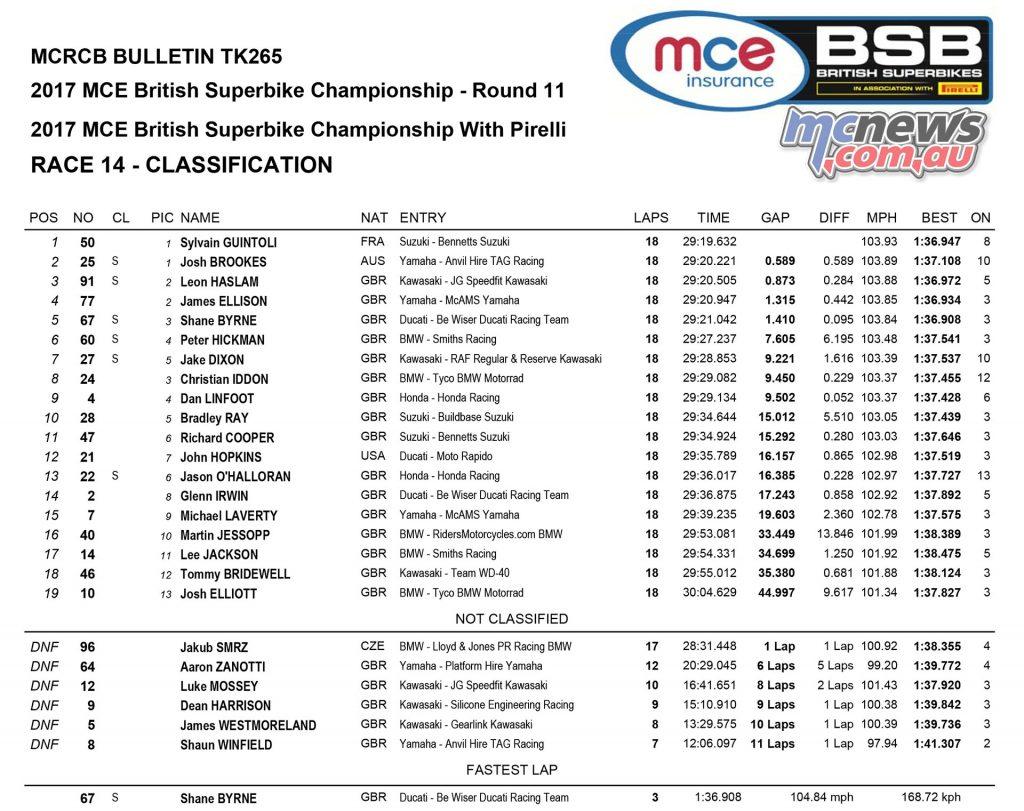 MCE Insurance British Superbike Championship, Assen, race two result