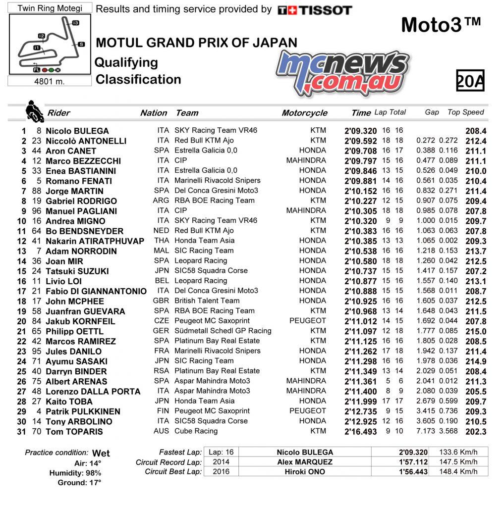 MotoGP 2017 - Motegi - Moto3 QP Classification