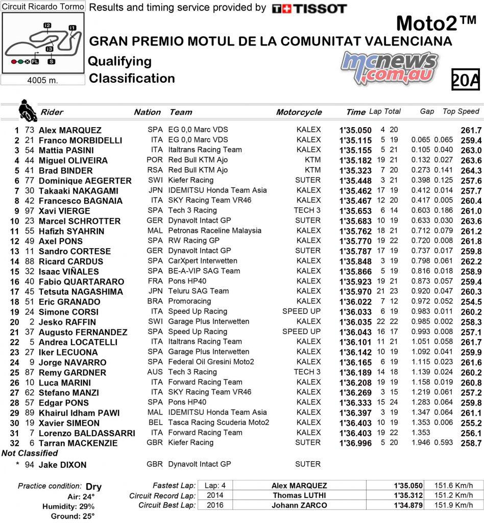 MotoGP 2017 – Round 18 – Valencia – Moto2 Qualifying Times