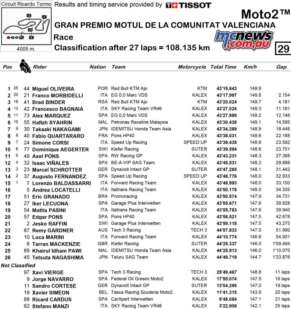 MotoGP 2017 – Round 18 – Valencia – Moto2 Race Results