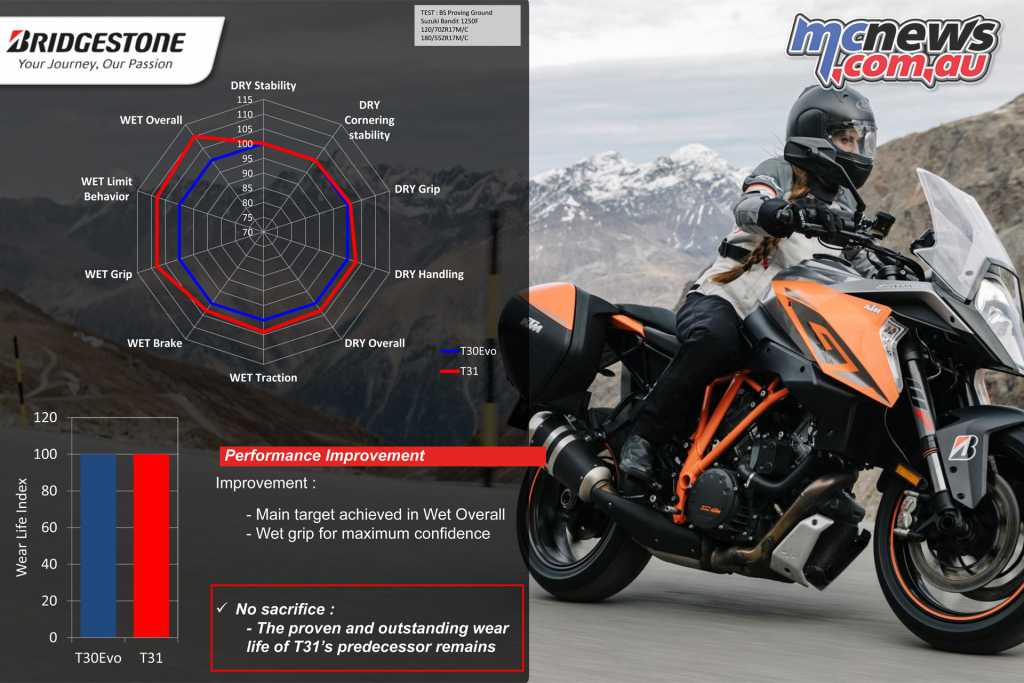 new bridgestone sport touring tyres battlax t31. Black Bedroom Furniture Sets. Home Design Ideas