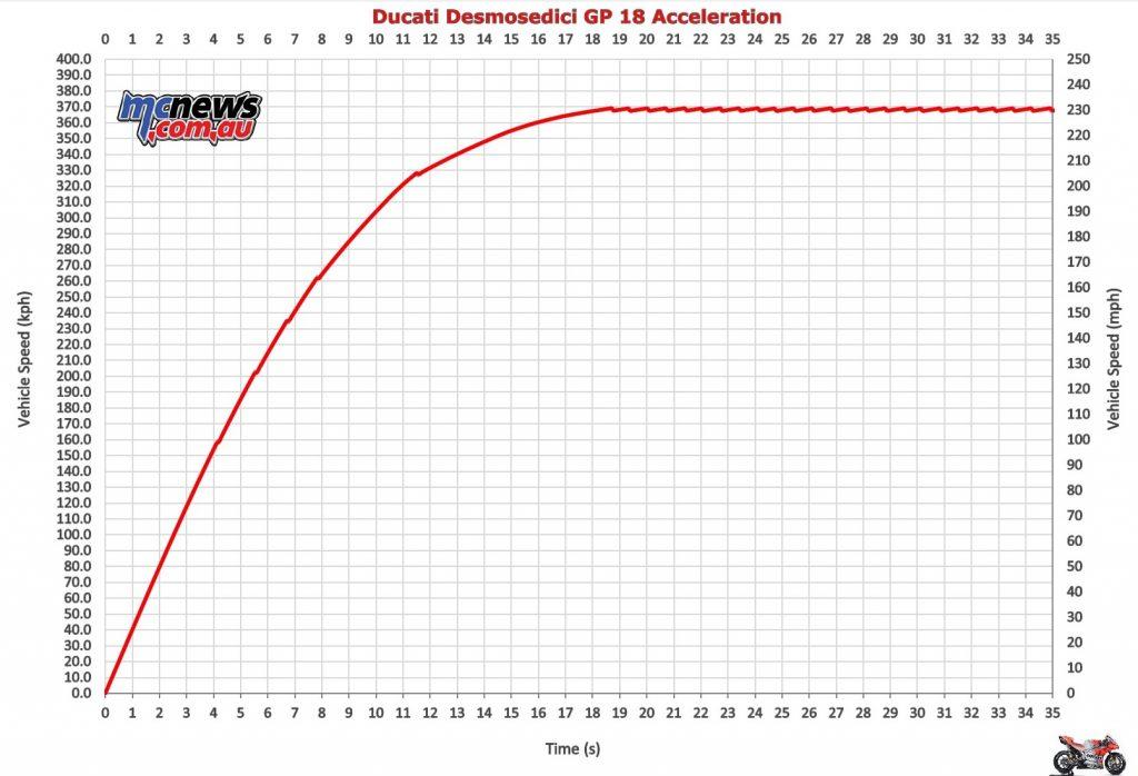 MotoGP Acceleration, MotoGP Quarter Mile, Motogo 0-60mph