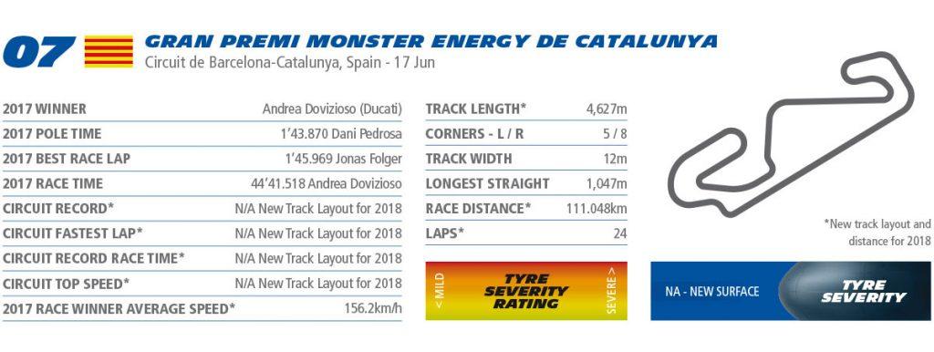 Circuit de Barcelona-Catalunya - Michelin