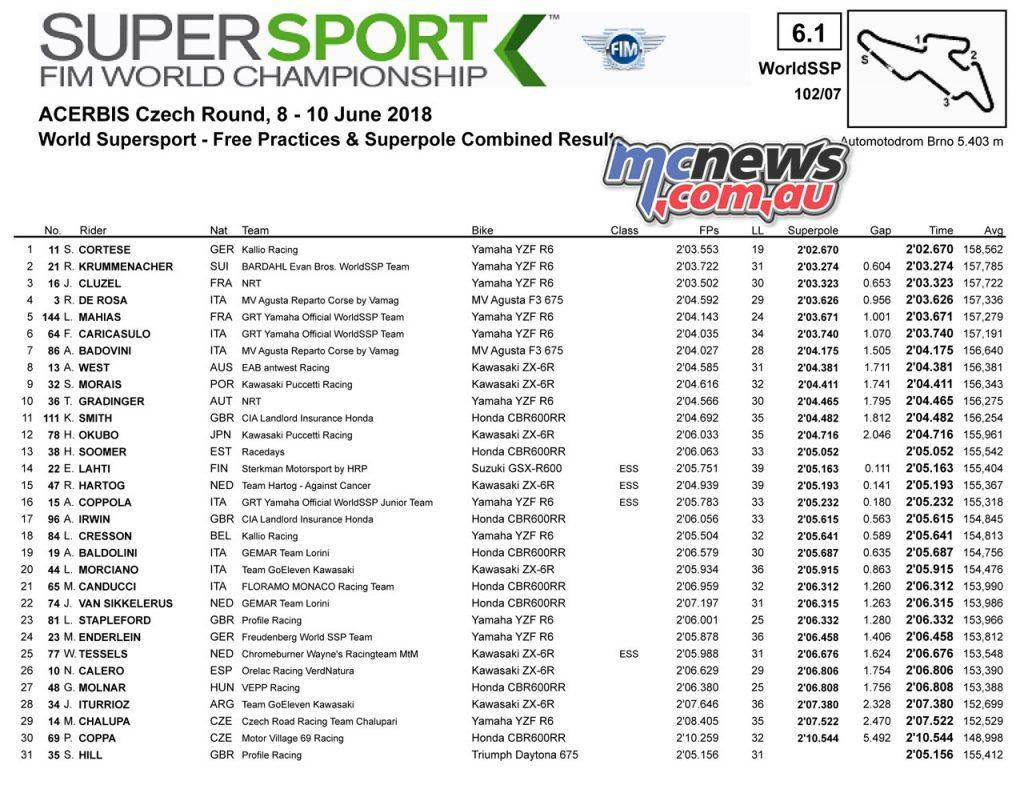 #CzechWorldSBK WorldSSP - Automotodrom Brno Tissot-Superpole