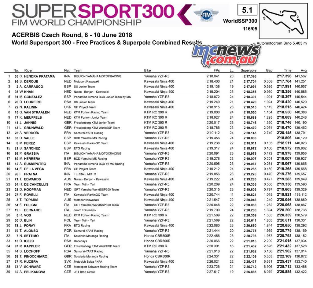 #CzechWorldSBK WorldSSP300 - Automotodrom Brno Tissot-Superpole 2