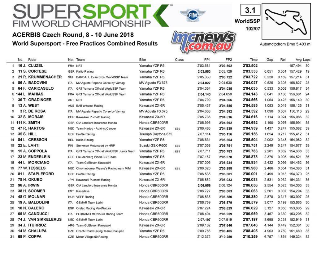 #CzechWorldSBK at Automotodrom Brno: Friday SSP - Combined practice