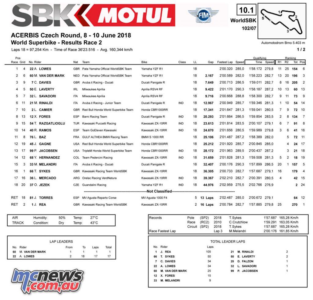 #CzechWorldSBK at Automotodrom Brno: Race 2