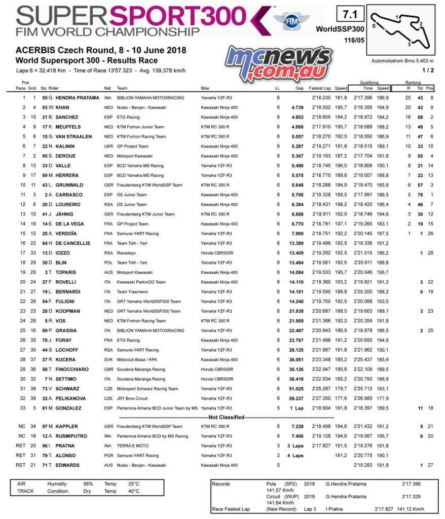 #CzechWorldSBK WorldSSP300 at Automotodrom Brno - Race