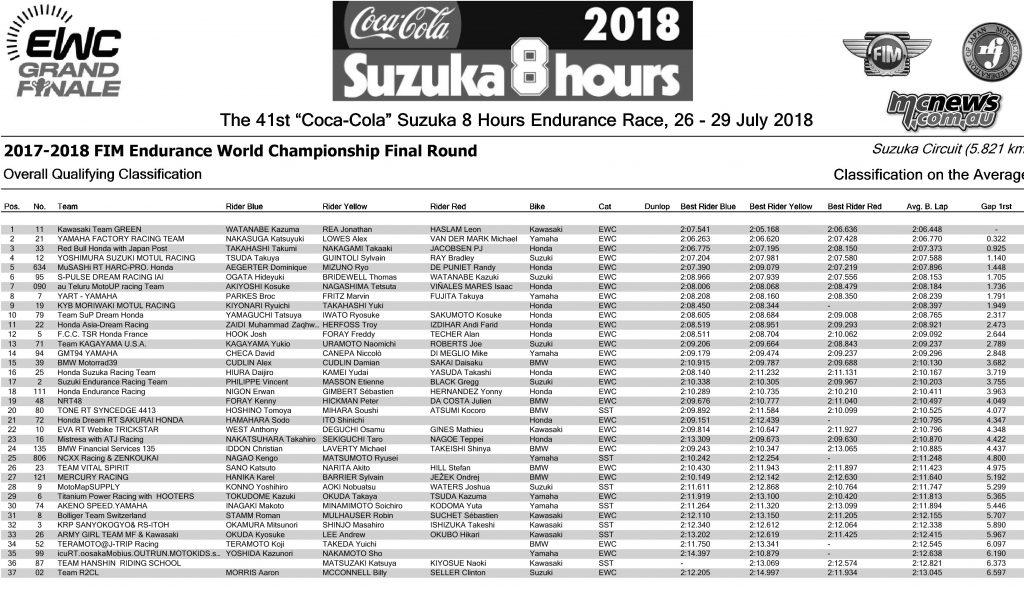Suzuka Hour QP Results