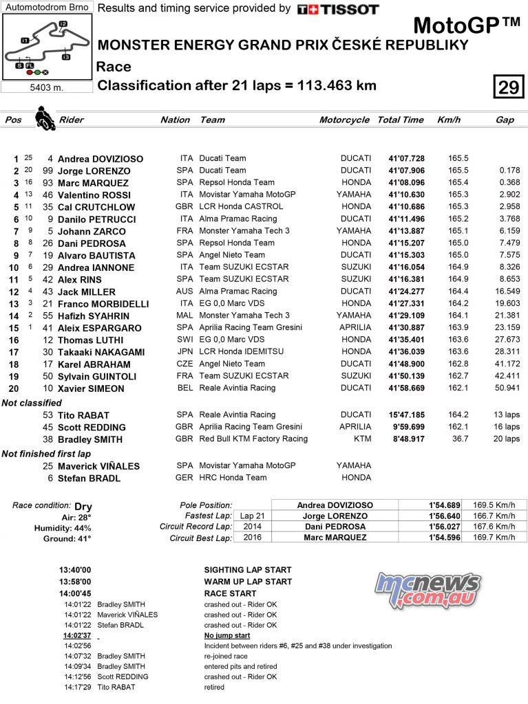 MotoGP Brno Rnd Results MotoGP