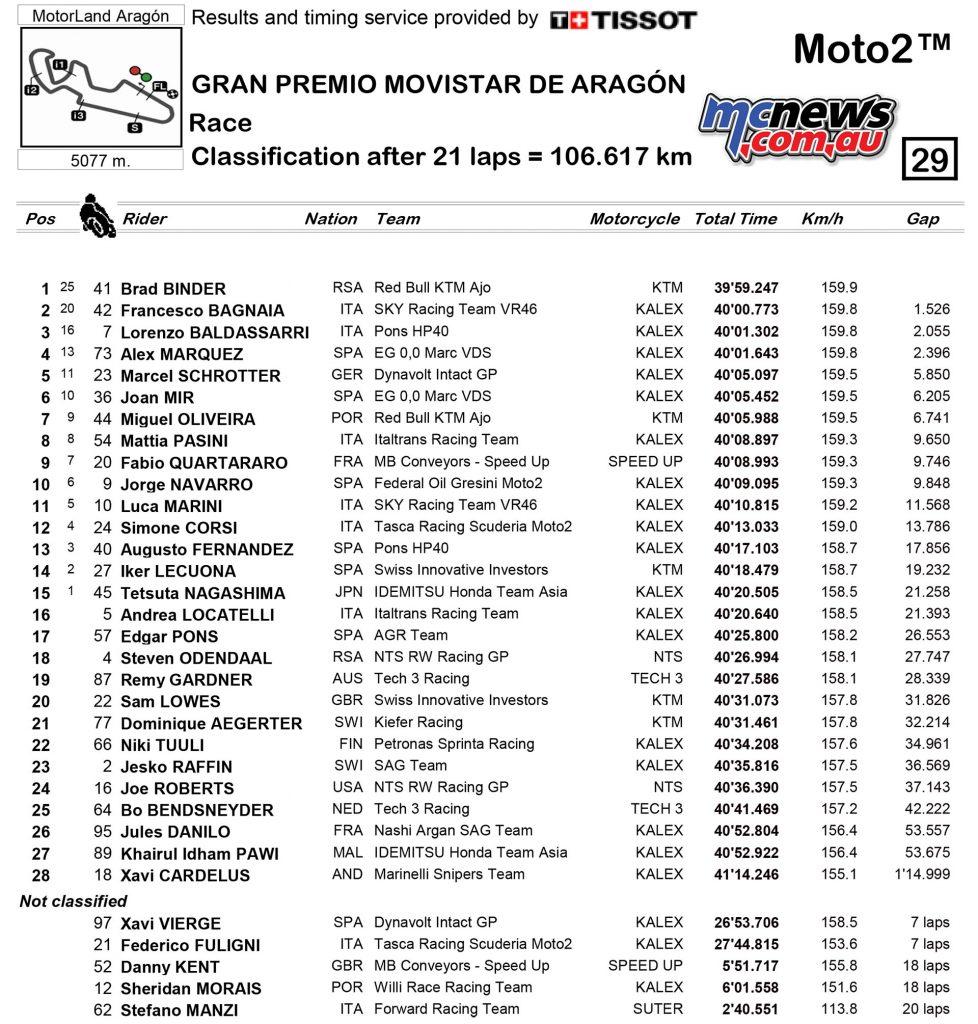 MotoGP Aragon Moto Results