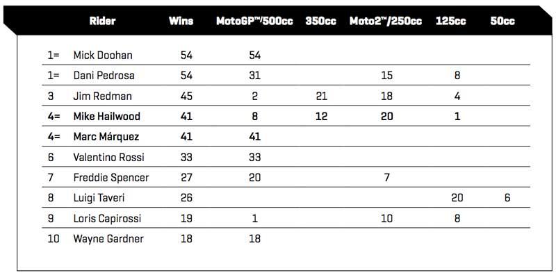 MotoGP Thailand Stats