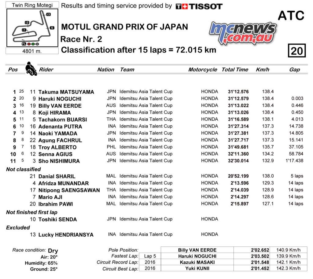 Asia Talent Cup Motegi Race Classification