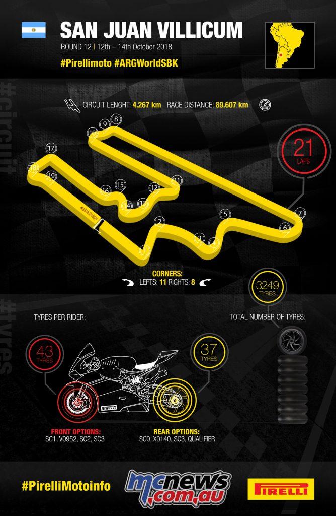 WorldSBK Circuito San Juan Villicum Argentine infographic
