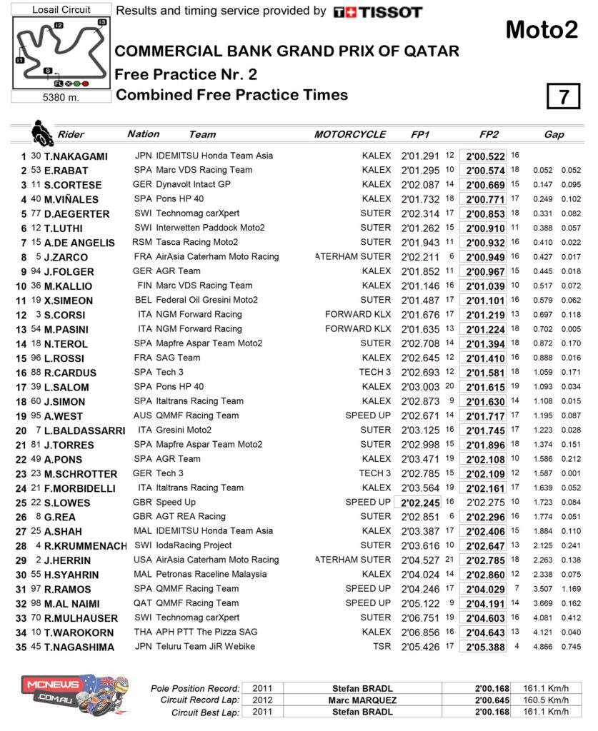 Mika Kallio (Marc VDS Racing Team) showed his pace in Moto2 FP1 in Qatar, with Thomas Luthi (Interwetten Paddock Moto2) and Takaaki Nakagami (IDEMITSU Honda Team Asia) also in the top three.