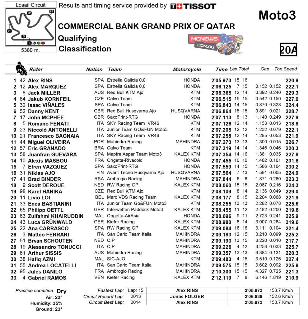 Moto3_2014_Rnd1_Qualifying