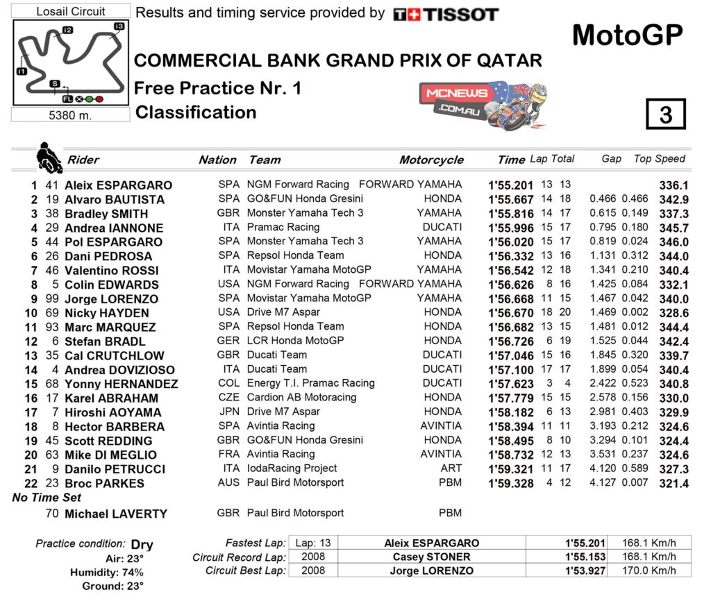 Aleix Espargaro (NGM Forward Racing) set the pace in the opening FP1 session of the year for the premier class in Qatar, with Alvaro Baustista (GO&FUN Honda Gresini) and Bradley Smith (Monster Yamaha Tech3) second and third respectively.