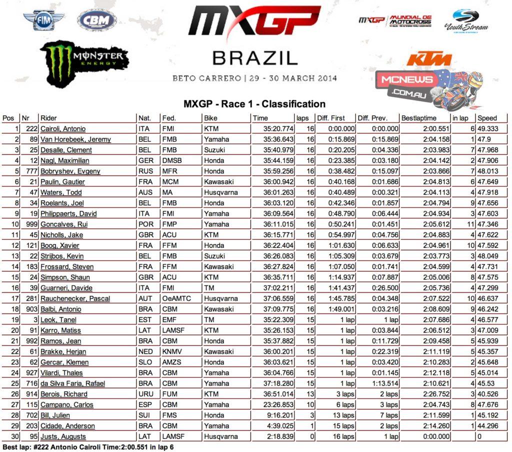 World MX 2014 Round Three MX1 Race One
