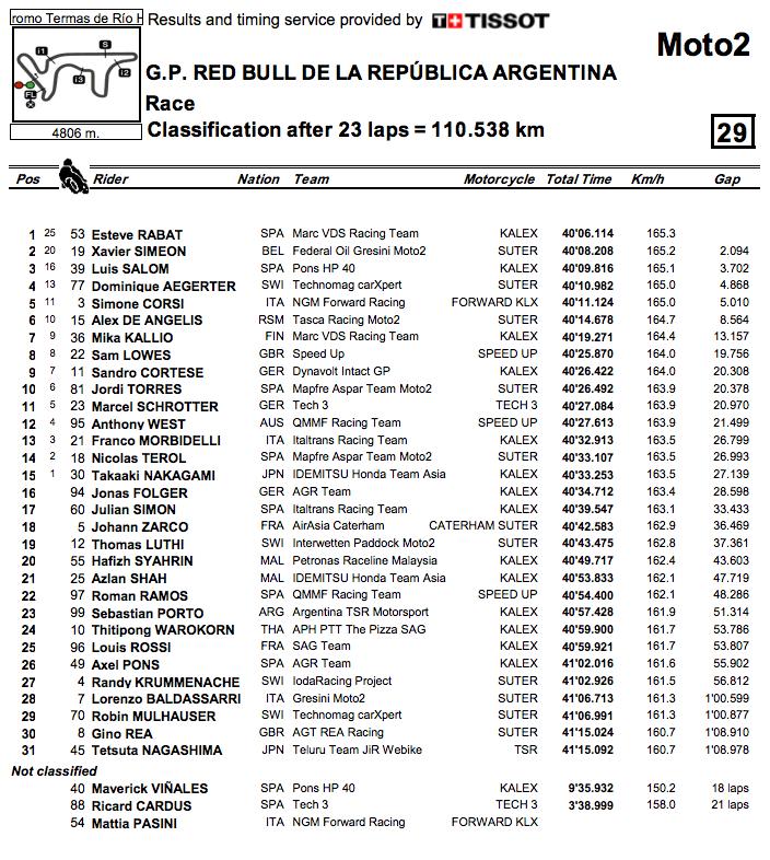 2014_MotoGP_Rnd3_Argentina_Moto2_Results
