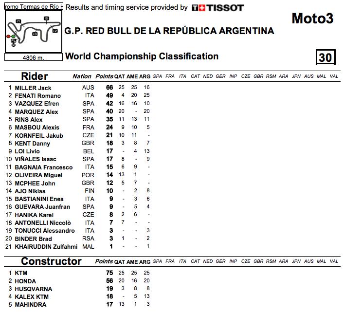 2014_MotoGP_Rnd3_Argentina_Moto3_Points
