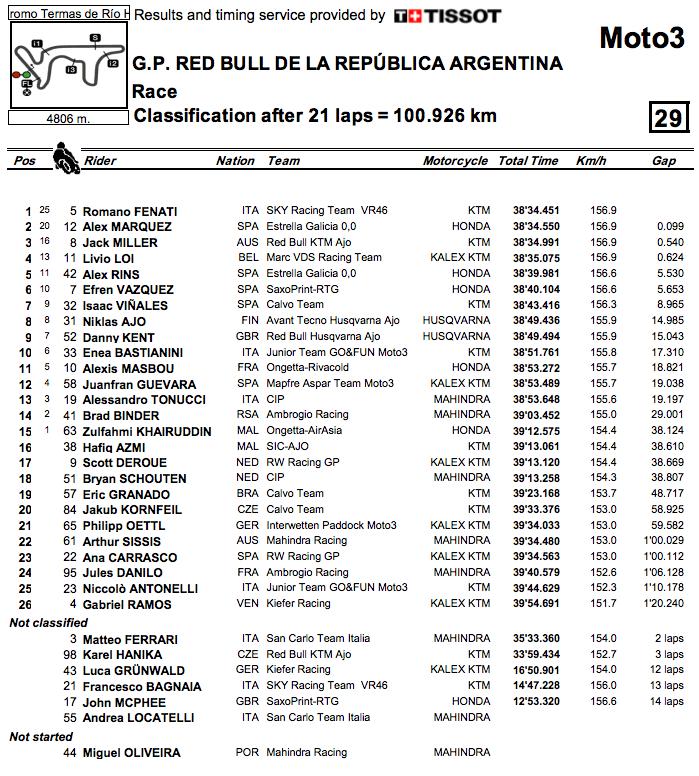 2014_MotoGP_Rnd3_Argentina_Moto3_Results