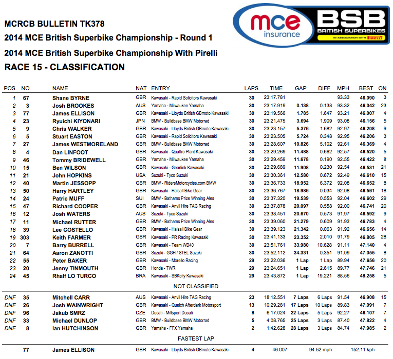 Superbike Race Two