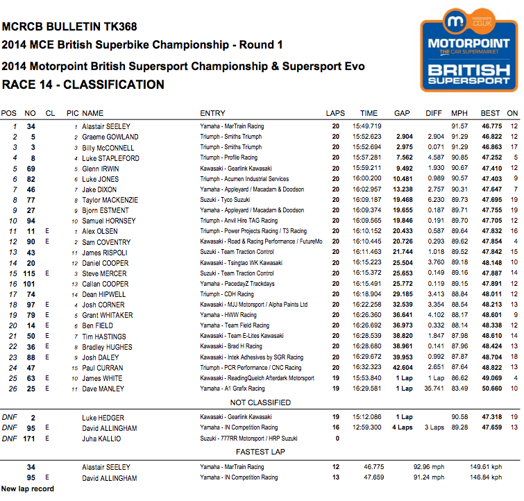 Supersport Race Two (Monday)