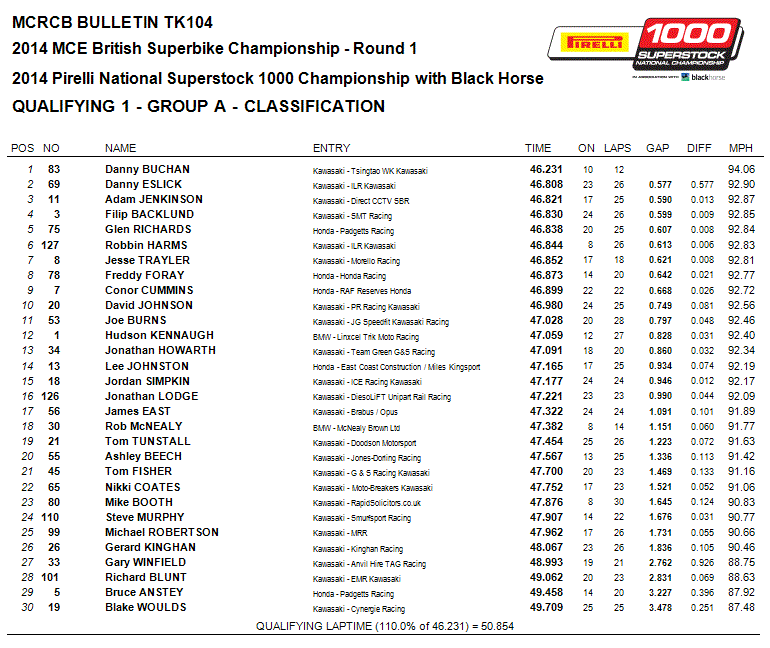 Superstock 1000 Group B QP1