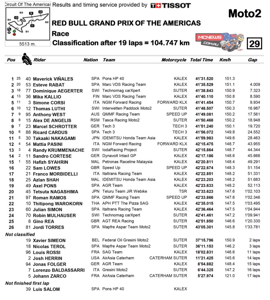 Moto2 - 2014 - Round Two - Results