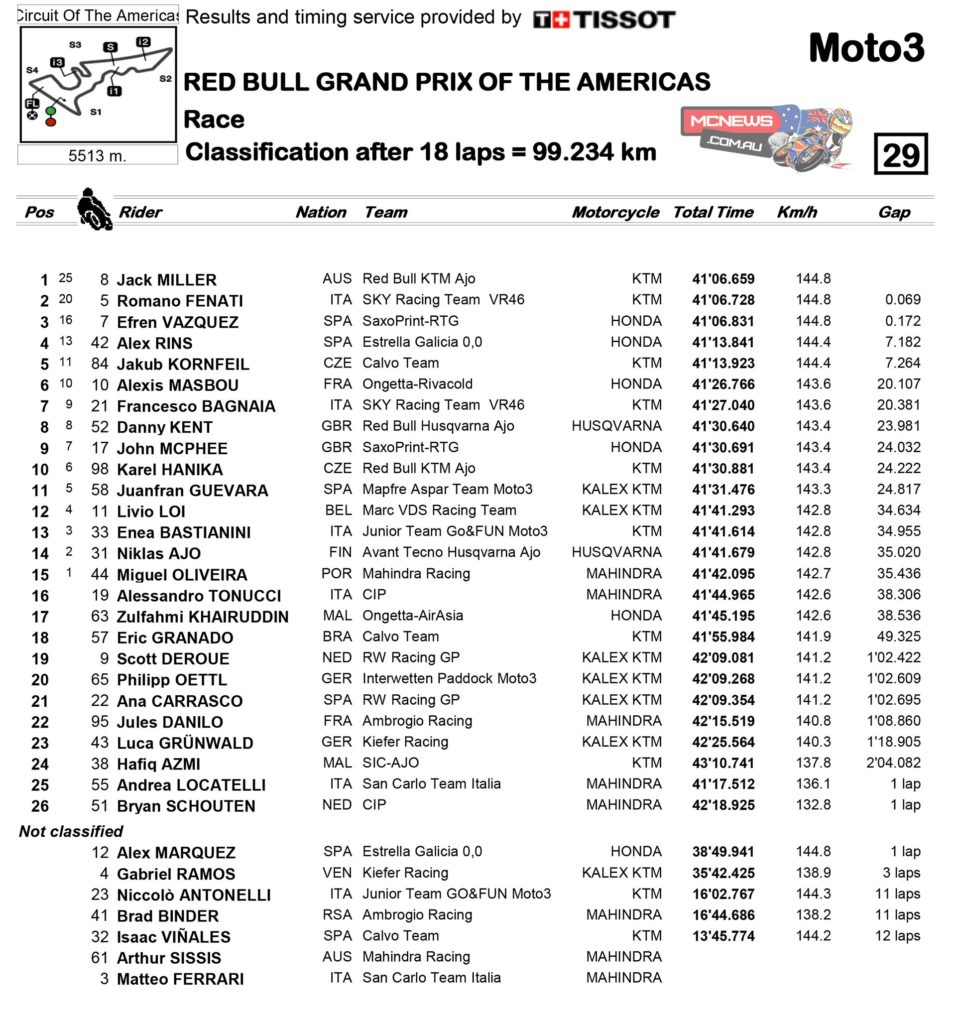 Moto3 2014 - Round Two - Race Results