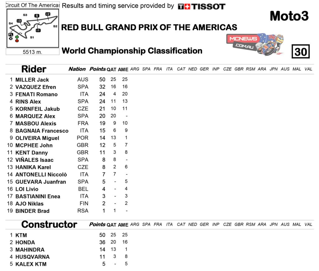 Moto3 2014 - Round Two - Championship Standings