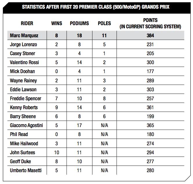 Statistics after first 20 premier class (500/MotoGP) Grands Prix