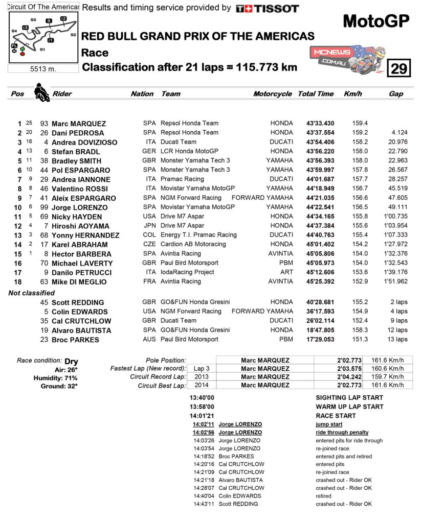 MotoGP 2014 - Round Two - Race Results