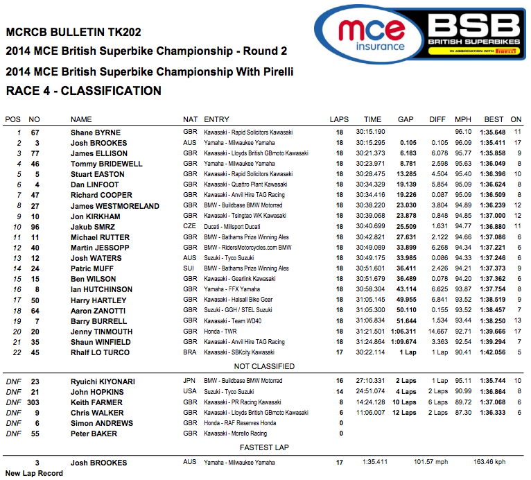 British Superbike 2014 - Round Two - Oulton Park - Race One
