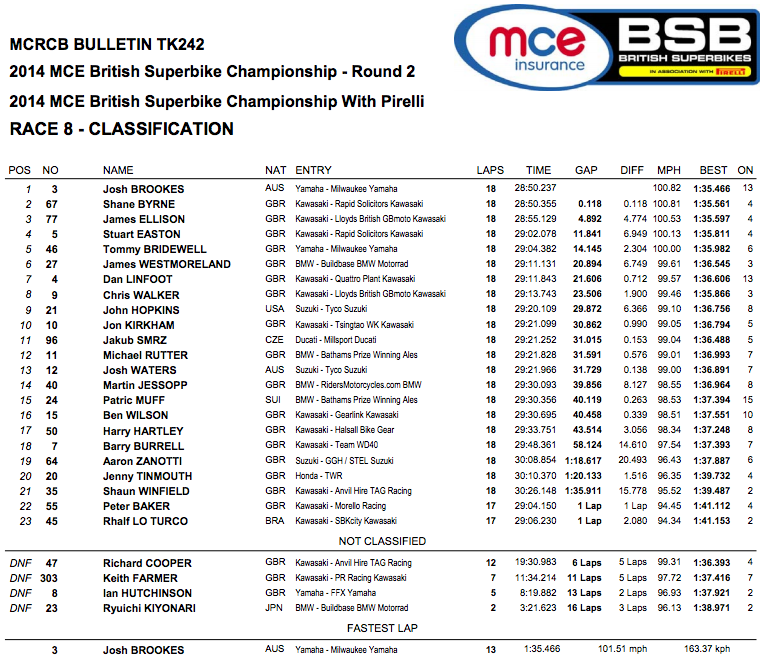 British Superbike 2014 - Round Two - Oulton Park - Race Two