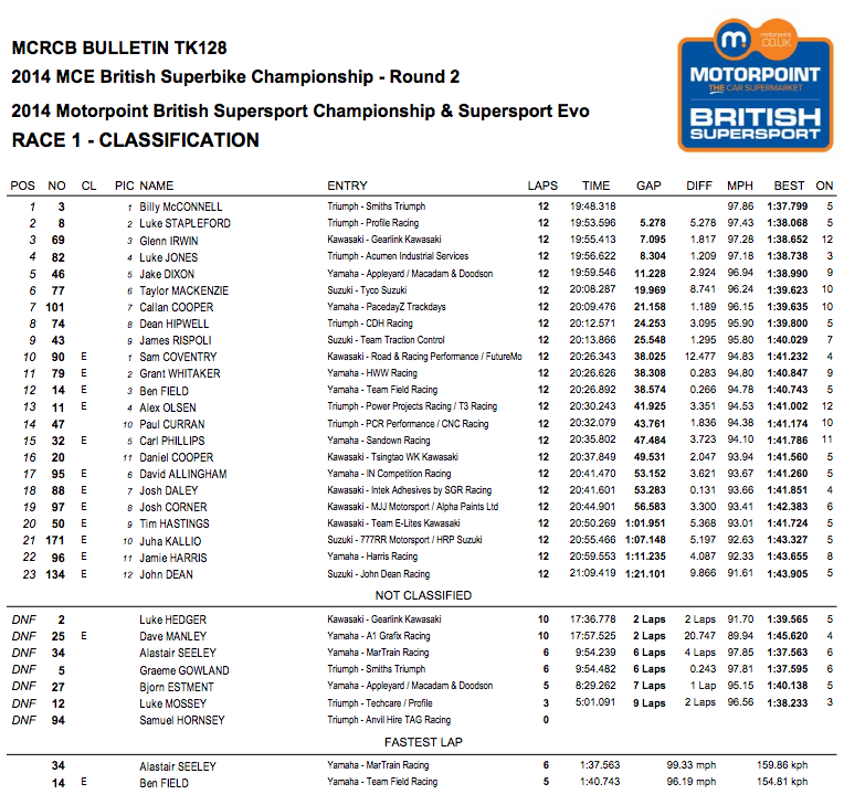 British Superbike 2014 - Round Two - Oulton Park - Suopersport Race One