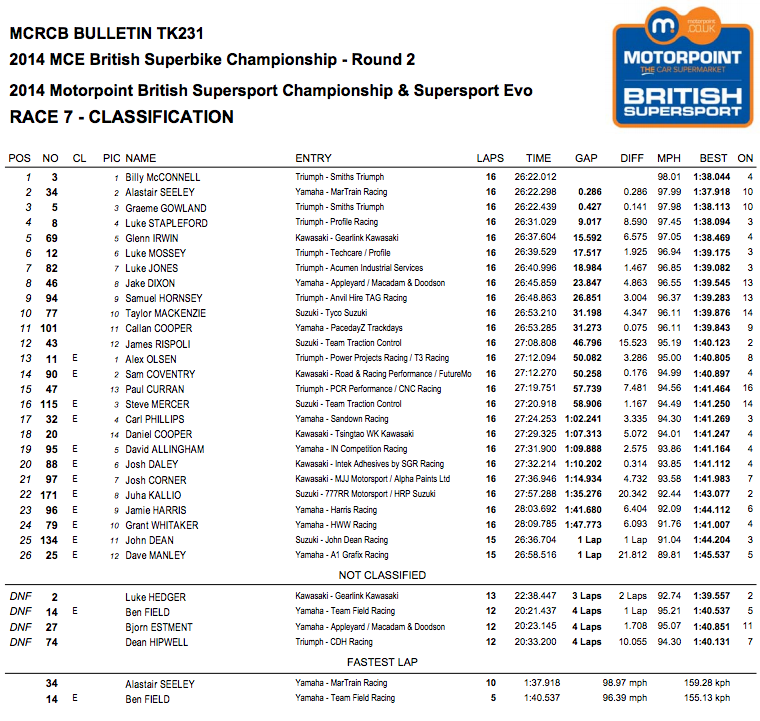 British Superbike 2014 - Round Two - Oulton Park - Suopersport Race Two