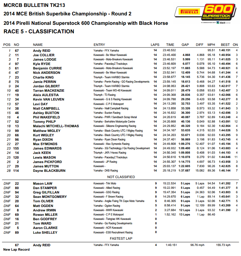 British Superbike 2014 - Round Two - Oulton Park - Suoperstock 600 Race