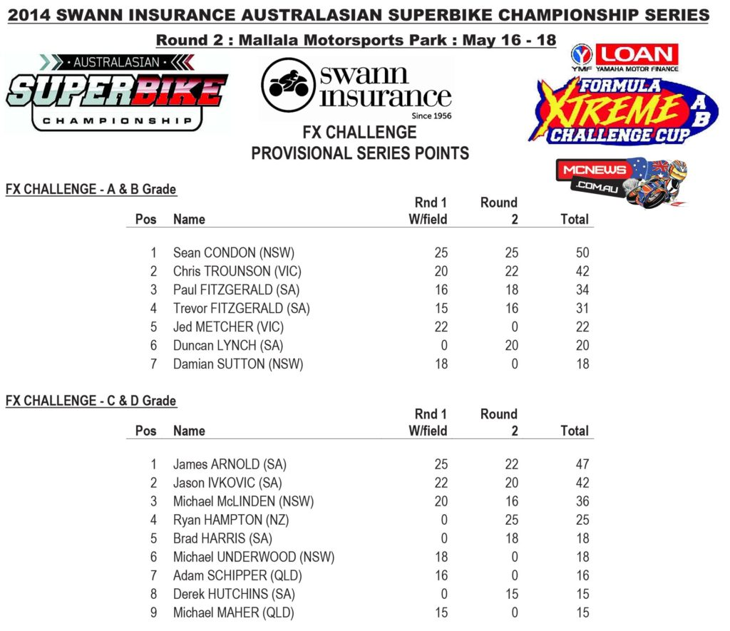 FX Challenge Cup Points