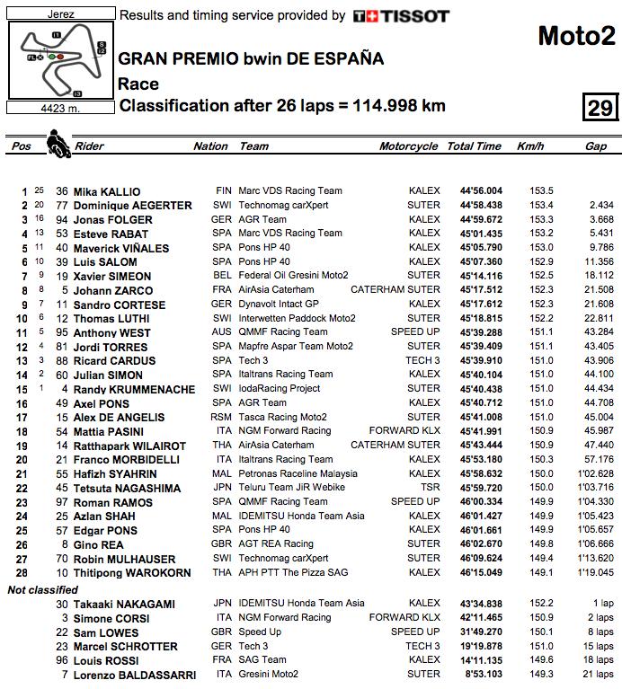 MotoGP-2014-Rnd4-Jerez-Race-Moto2-Results